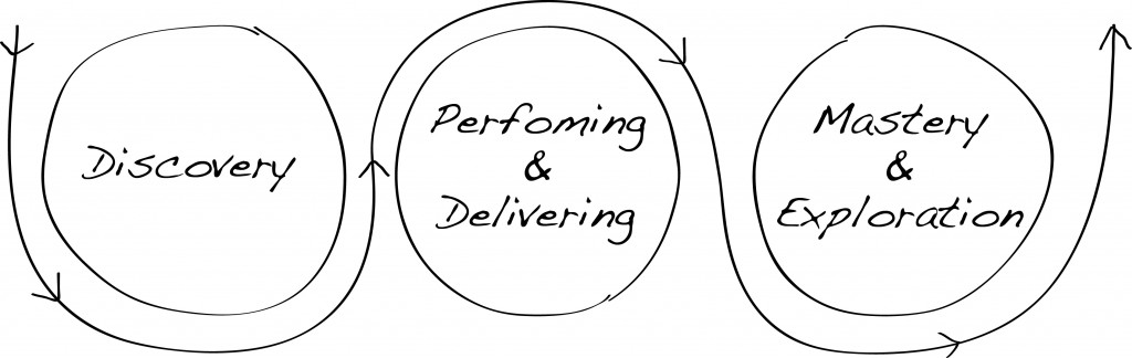 Executive coaching - Three phases of a job role